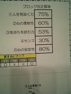 結果発表〜☆